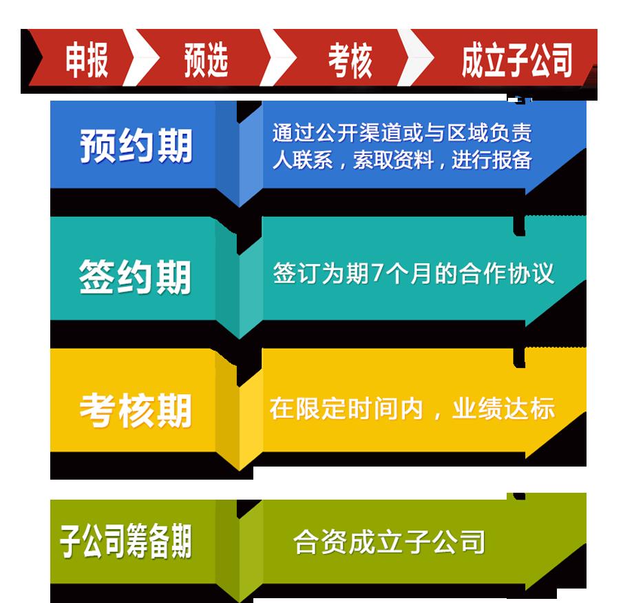 餐饮管理软件全国招募中国餐饮核心资源整合平台刻度嘟嘟